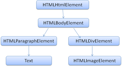 Dom tree structure